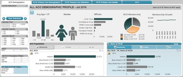 Screenshot of the PopDash dashboard